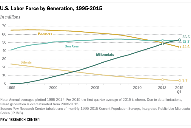 graph of U.S. Labor Force by Generation, 1995-2015